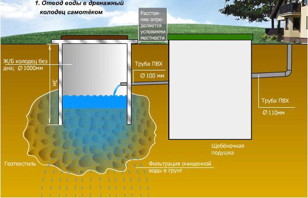 Как сделать канализацию для дома